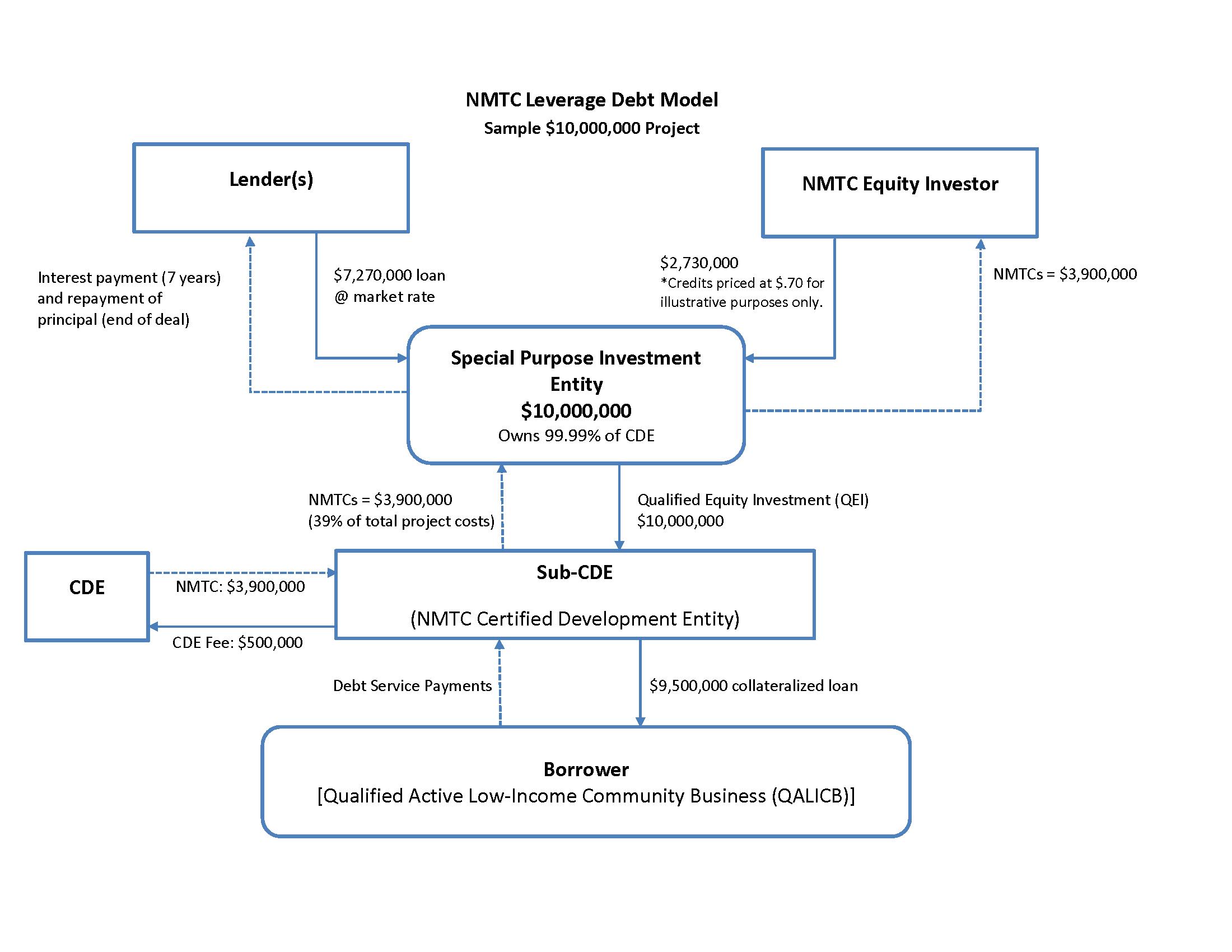 NMTC Model